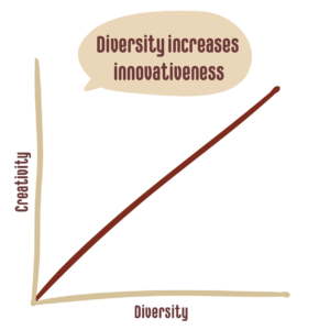 Graph of creativity and diversity steadily increasing in a straight line
