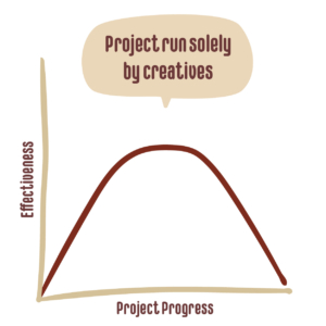 Graph of a project run solely by creatives - effectiveness and project progress with a line rising and then drooping
